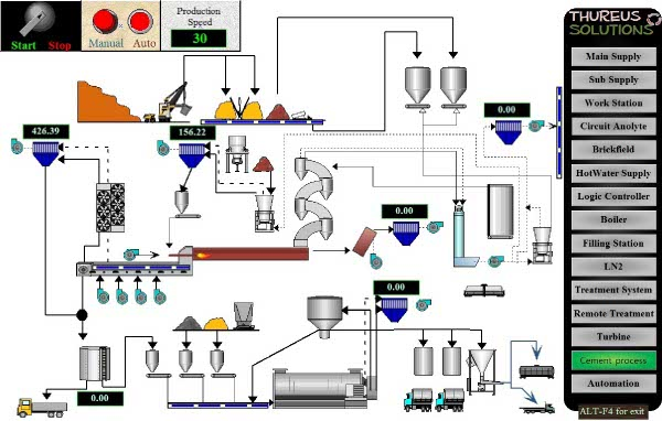 Image of Cement process